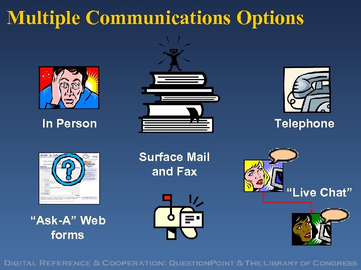 "Multiple Communications Options In Person Telephone Surface Mail and Fax ""Live Chat"" ""Ask-A"" Web"