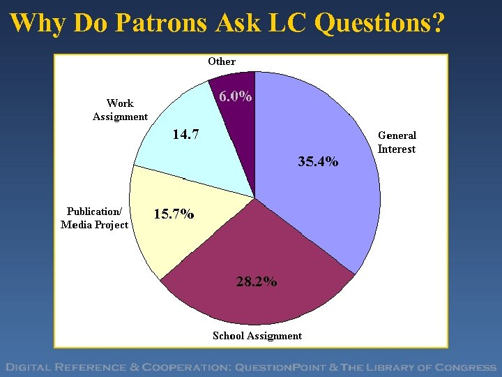 Why Do Patrons Ask LC Questions?