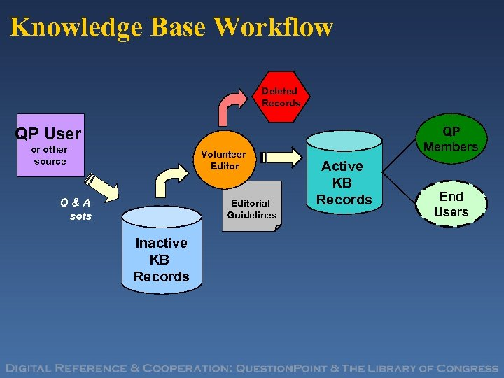 Knowledge Base Workflow Deleted Records QP User or other source Volunteer Editor Q&A sets