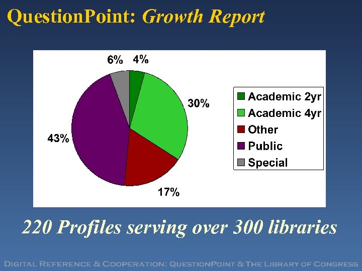 Question. Point: Growth Report 220 Profiles serving over 300 libraries