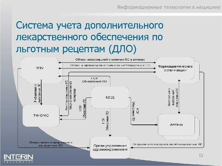 Система учета дополнительного лекарственного обеспечения по льготным рецептам (ДЛО) 13