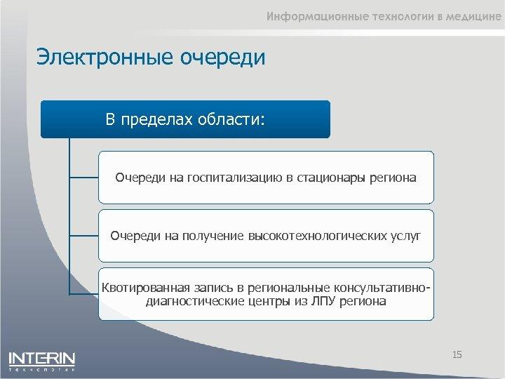 Электронные очереди В пределах области: Очереди на госпитализацию в стационары региона Очереди на получение