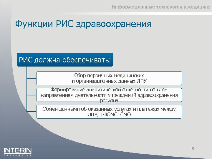 Функции РИС здравоохранения РИС должна обеспечивать: Сбор первичных медицинских и организационных данных ЛПУ Формирование