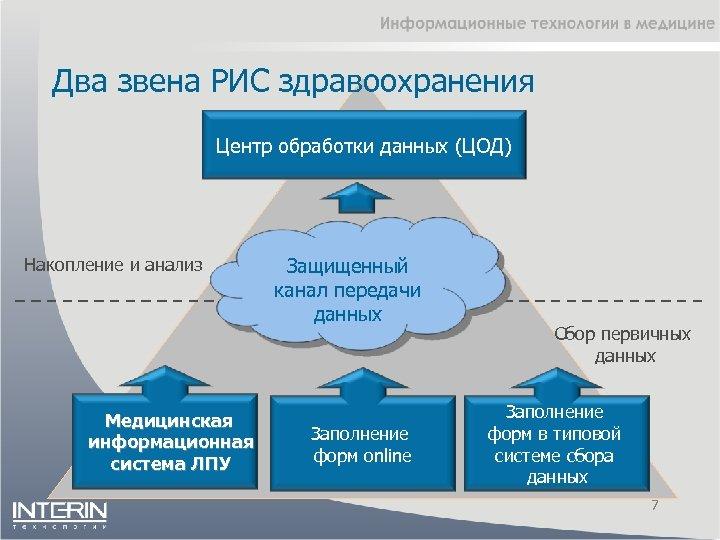 Два звена РИС здравоохранения Центр обработки данных (ЦОД) Накопление и анализ Медицинская информационная система
