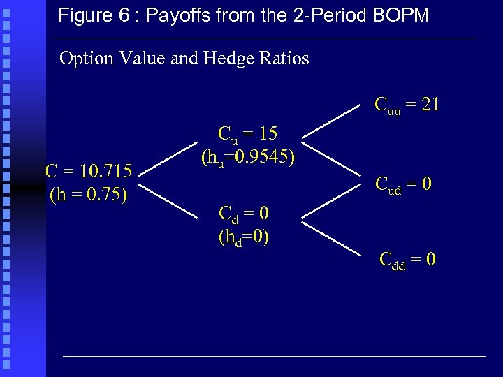 Figure 6 : Payoffs from the 2 -Period BOPM Option Value and Hedge Ratios