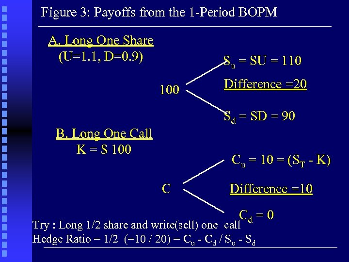 Figure 3: Payoffs from the 1 -Period BOPM A. Long One Share (U=1. 1,