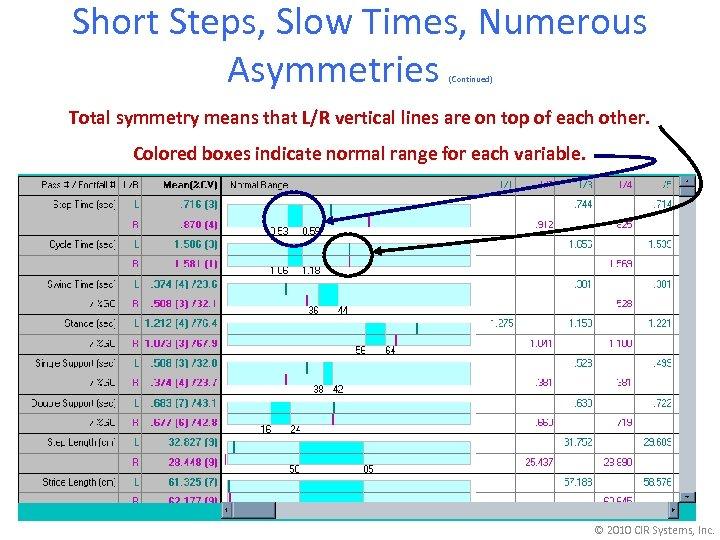 Short Steps, Slow Times, Numerous Asymmetries (Continued) Total symmetry means that L/R vertical lines