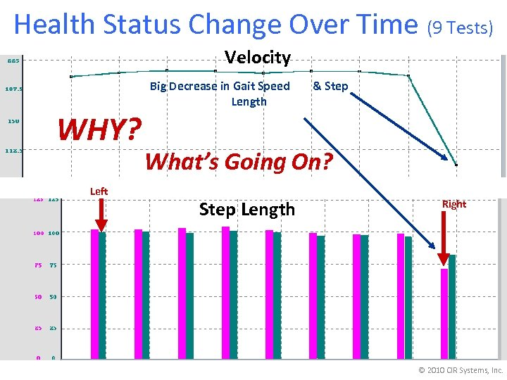 Health Status Change Over Time (9 Tests) Velocity WHY? Left Big Decrease in Gait