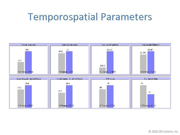 Temporospatial Parameters © 2010 CIR Systems, Inc.