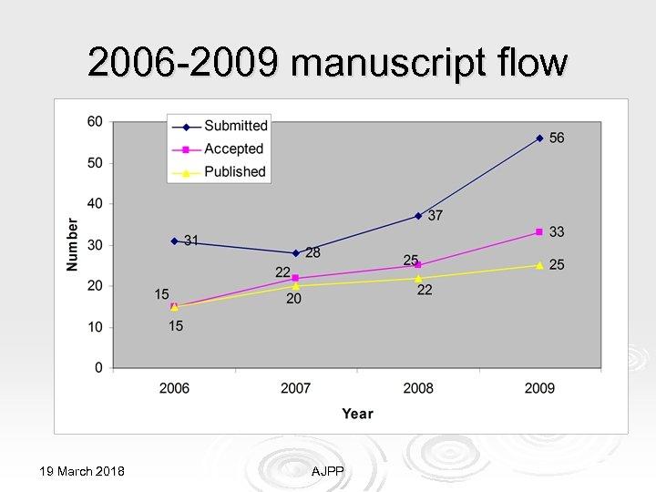 2006 -2009 manuscript flow 19 March 2018 AJPP