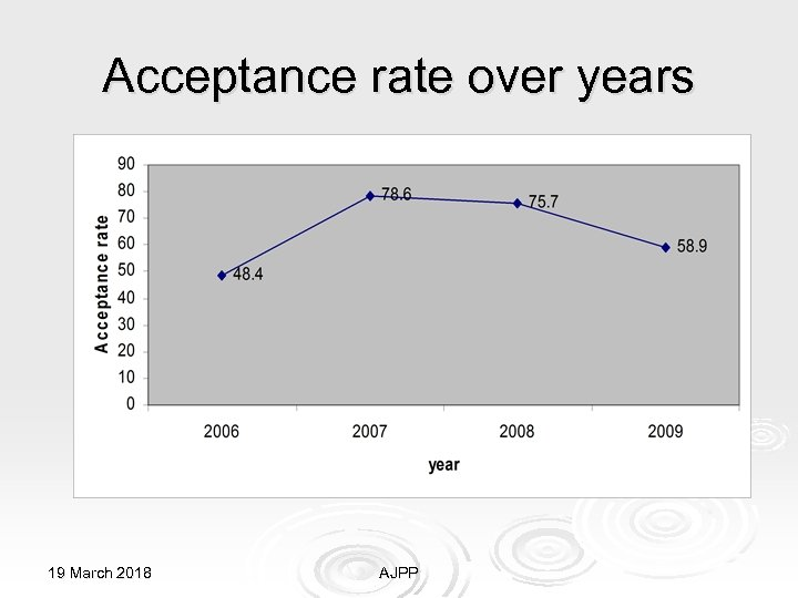 Acceptance rate over years 19 March 2018 AJPP