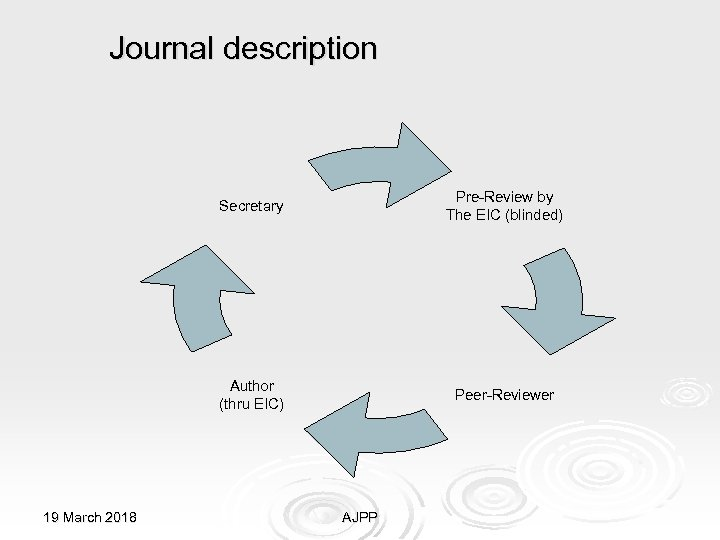 Journal description Secretary Author (thru EIC) 19 March 2018 Pre-Review by The EIC (blinded)