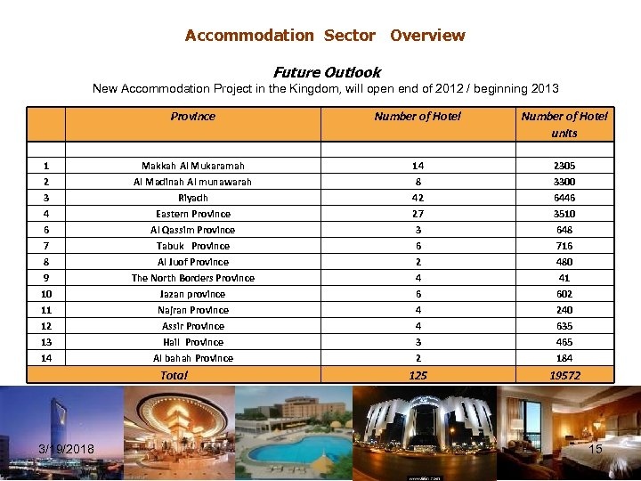 Accommodation Sector Overview Future Outlook New Accommodation Project in the Kingdom, will open end