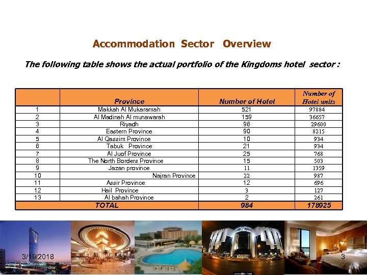 Accommodation Sector Overview The following table shows the actual portfolio of the Kingdoms hotel