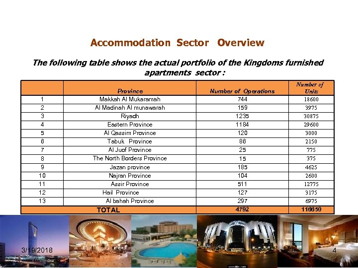 Accommodation Sector Overview The following table shows the actual portfolio of the Kingdoms furnished