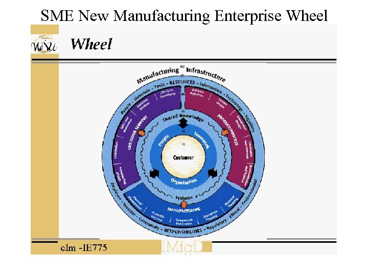 SME New Manufacturing Enterprise Wheel