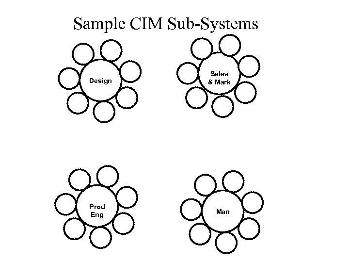 Sample CIM Sub-Systems Design Prod Eng Sales & Mark Man