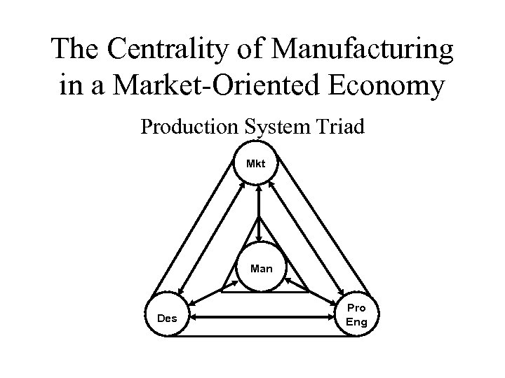 The Centrality of Manufacturing in a Market-Oriented Economy Production System Triad Mkt Man Des