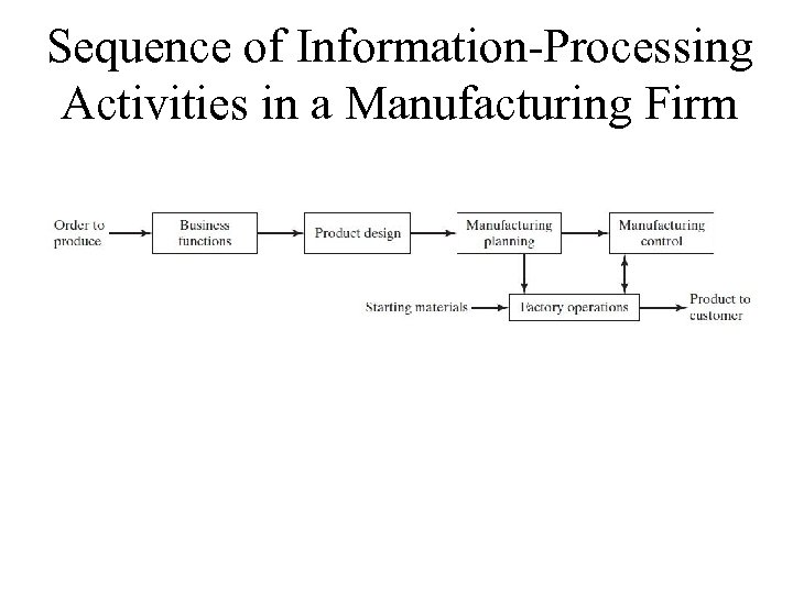 Sequence of Information-Processing Activities in a Manufacturing Firm