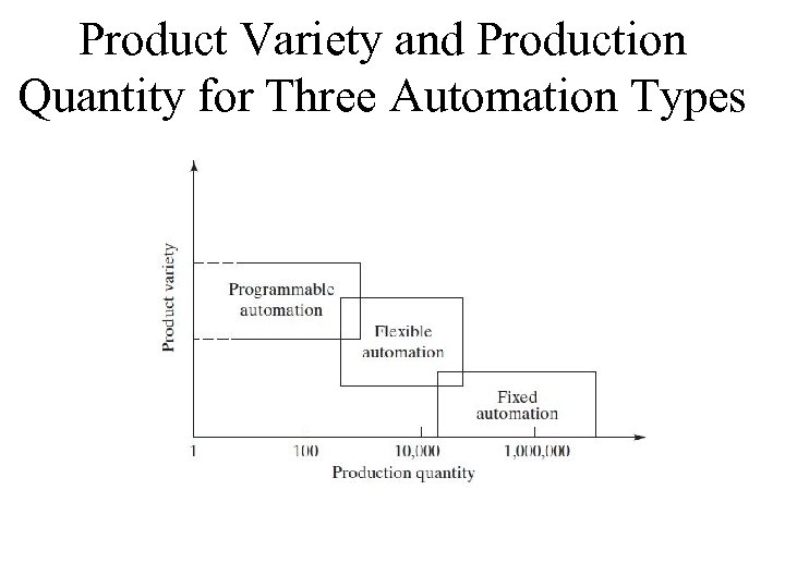 Product Variety and Production Quantity for Three Automation Types