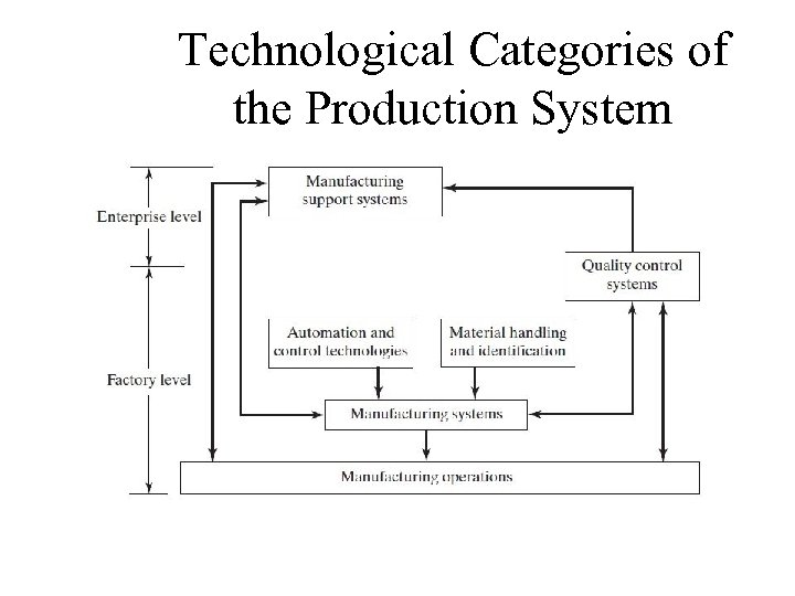 Technological Categories of the Production System