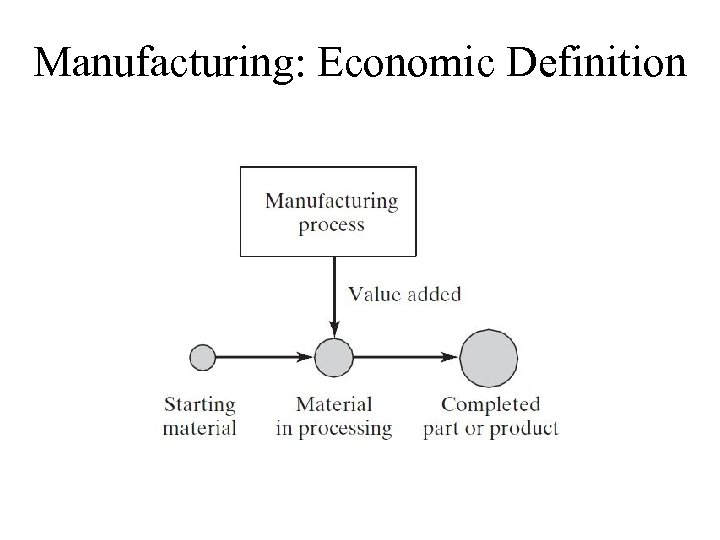 Manufacturing: Economic Definition