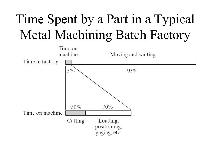 Time Spent by a Part in a Typical Metal Machining Batch Factory