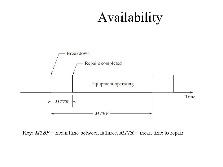 Availability Key: MTBF = mean time between failures, MTTR = mean time to repair.