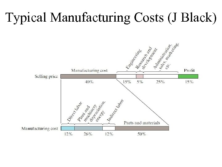 Typical Manufacturing Costs (J Black)