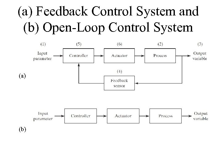 (a) Feedback Control System and (b) Open-Loop Control System (a) (b)