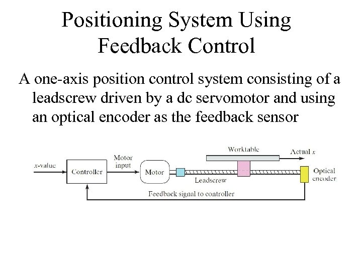 Positioning System Using Feedback Control A one-axis position control system consisting of a leadscrew