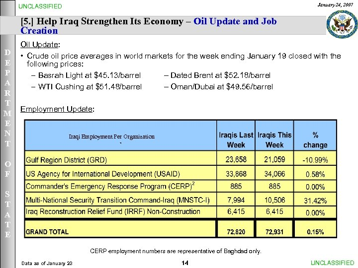 January 24, 2007 UNCLASSIFIED [5. ] Help Iraq Strengthen Its Economy – Oil Update