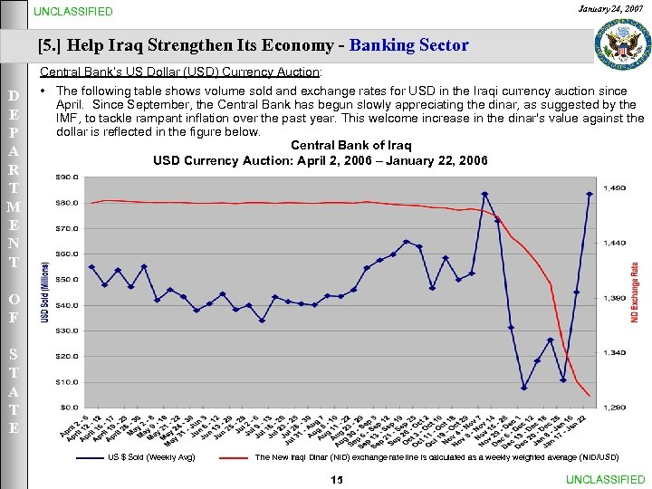 January 24, 2007 UNCLASSIFIED [5. ] Help Iraq Strengthen Its Economy - Banking Sector
