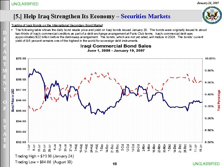 January 24, 2007 UNCLASSIFIED [5. ] Help Iraq Strengthen Its Economy – Securities Markets
