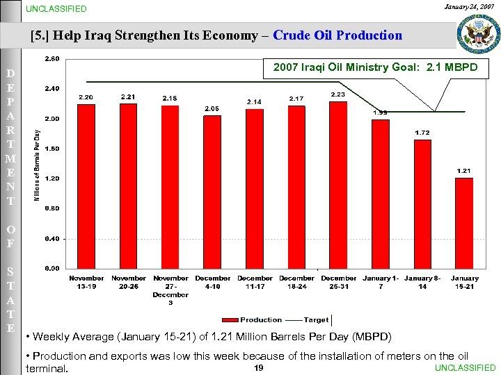 January 24, 2007 UNCLASSIFIED [5. ] Help Iraq Strengthen Its Economy – Crude Oil