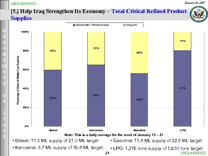 January 24, 2007 UNCLASSIFIED [5. ] Help Iraq Strengthen Its Economy – Total Critical