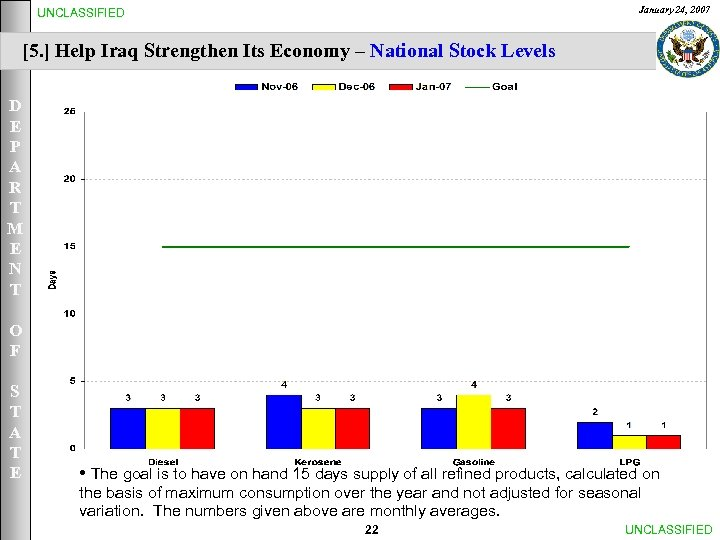 January 24, 2007 UNCLASSIFIED [5. ] Help Iraq Strengthen Its Economy – National Stock