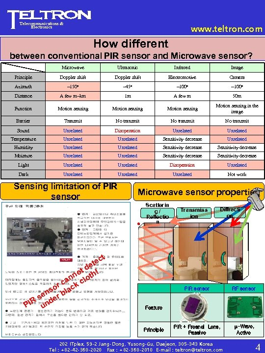 Telecommunications & Electronics www. teltron. com How different between conventional PIR sensor and Microwave