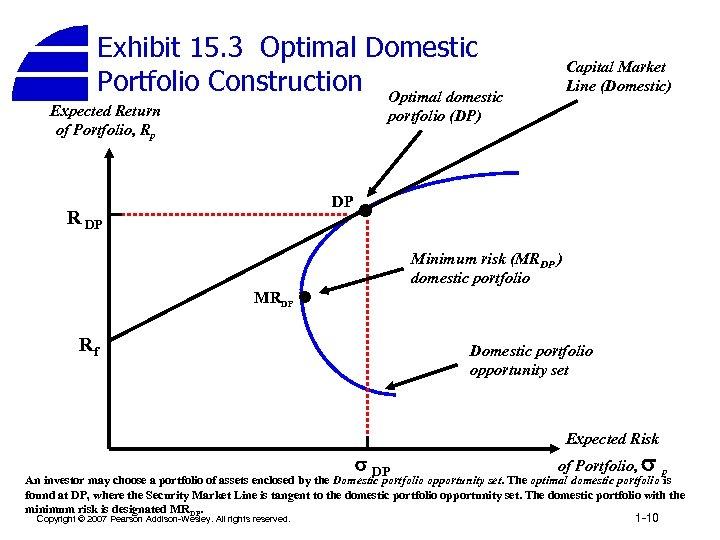Exhibit 15. 3 Optimal Domestic Portfolio Construction Optimal domestic Expected Return of Portfolio, Rp