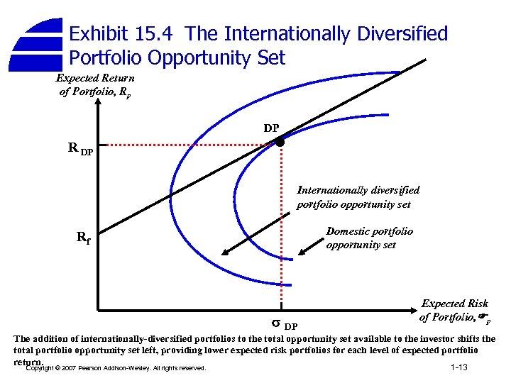 Exhibit 15. 4 The Internationally Diversified Portfolio Opportunity Set Expected Return of Portfolio, Rp