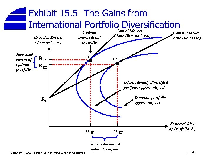 Exhibit 15. 5 The Gains from International Portfolio Diversification Capital Market Expected Return of