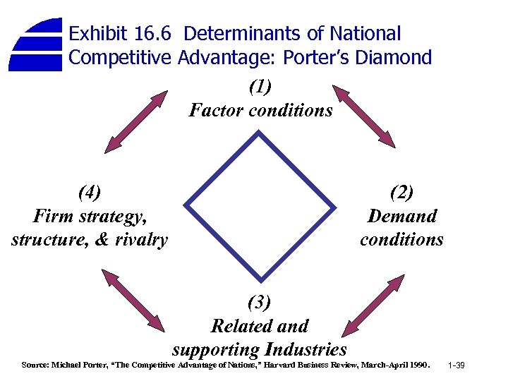 Exhibit 16. 6 Determinants of National Competitive Advantage: Porter's Diamond (1) Factor conditions (4)