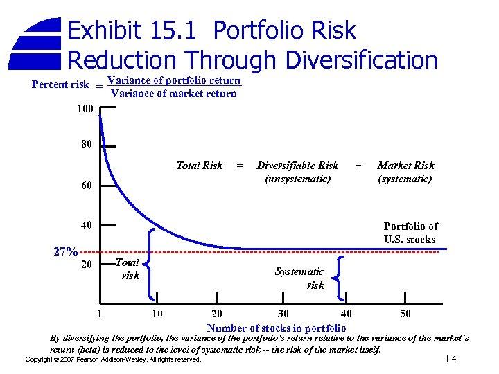 Exhibit 15. 1 Portfolio Risk Reduction Through Diversification Percent risk = Variance of portfolio