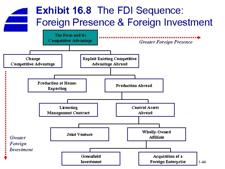 Exhibit 16. 8 The FDI Sequence: Foreign Presence & Foreign Investment The Firm and