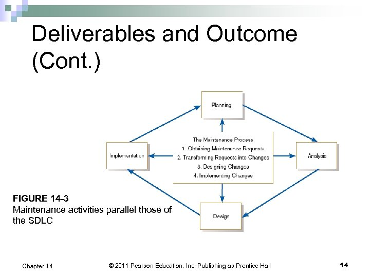 Deliverables and Outcome (Cont. ) FIGURE 14 -3 Maintenance activities parallel those of the
