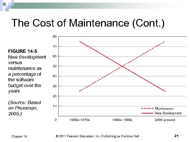 The Cost of Maintenance (Cont. ) FIGURE 14 -5 New development versus maintenance as