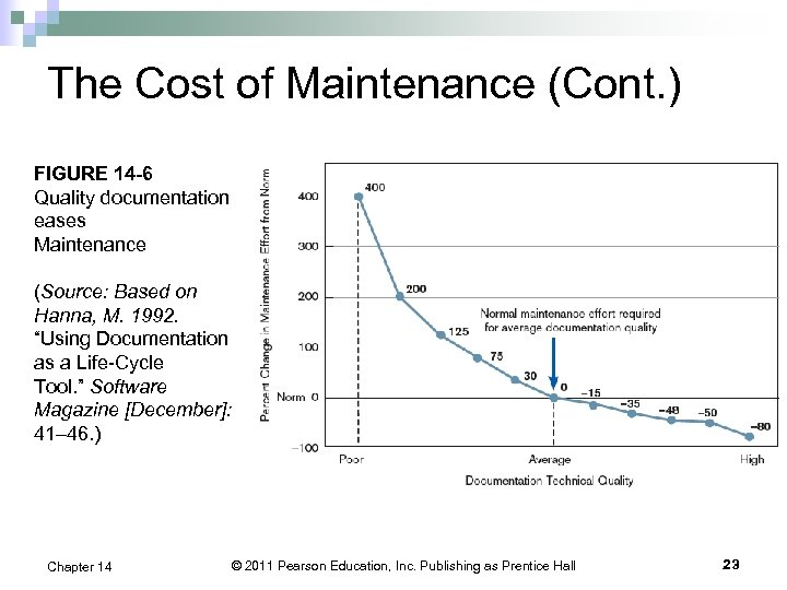 The Cost of Maintenance (Cont. ) FIGURE 14 -6 Quality documentation eases Maintenance (Source: