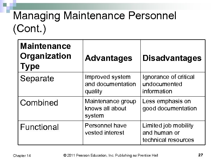 Managing Maintenance Personnel (Cont. ) Maintenance Organization Type Separate Advantages Disadvantages Improved system and