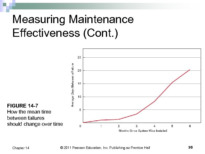 Measuring Maintenance Effectiveness (Cont. ) FIGURE 14 -7 How the mean time between failures