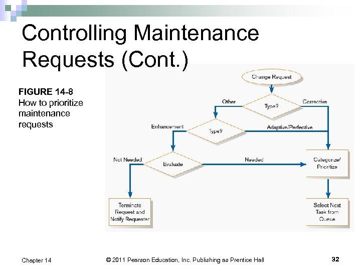 Controlling Maintenance Requests (Cont. ) FIGURE 14 -8 How to prioritize maintenance requests Chapter